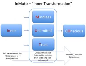 Inmuto Coaching Framework